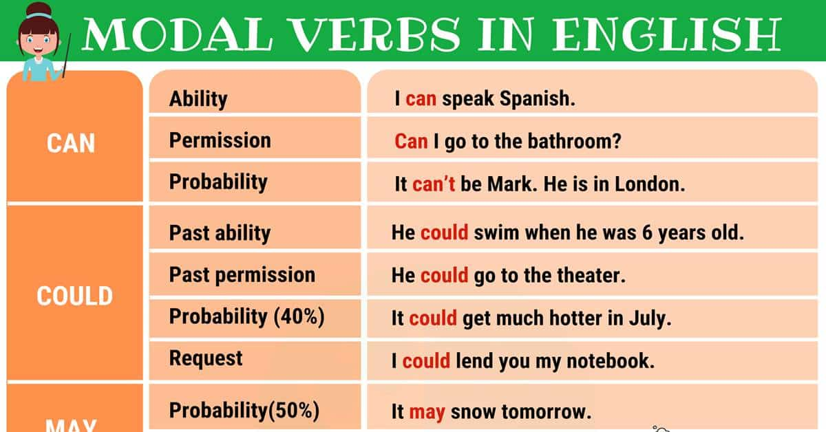 Modal Verbs in English 1