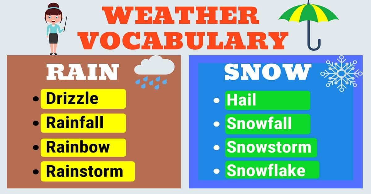 WEATHER Words: Useful Words & Phrases to Describe the Weather in English 4