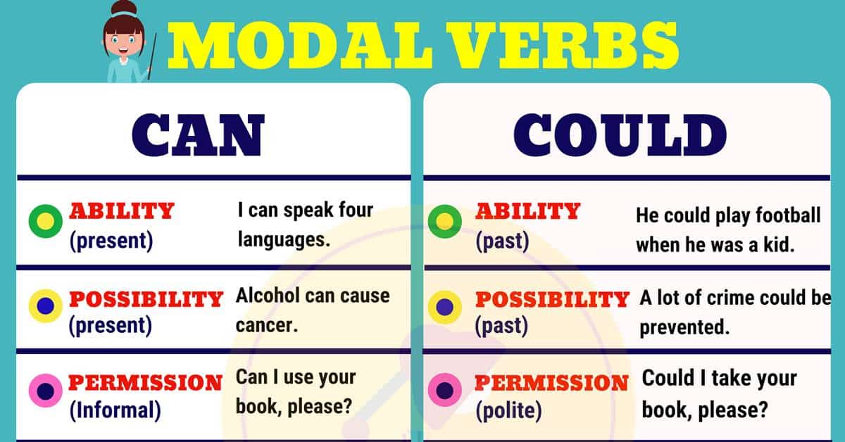 CAN vs COULD: The Differences Between COULD vs CAN in English 1