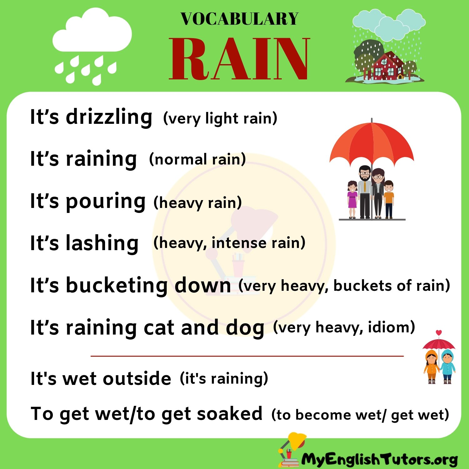 RAIN Vocabulary