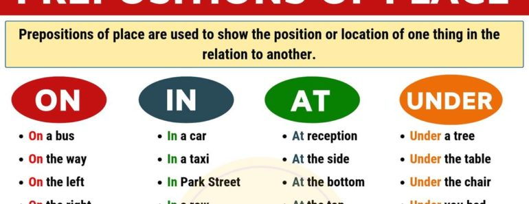 Preposition Examples: List of Common Prepositions of Place in English 1